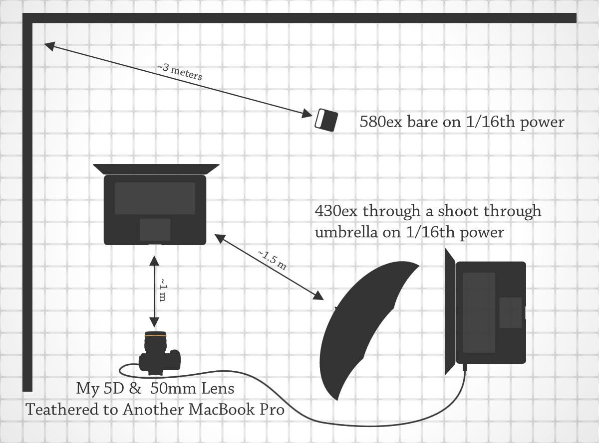 Lighting Diagram for The Edit Station
