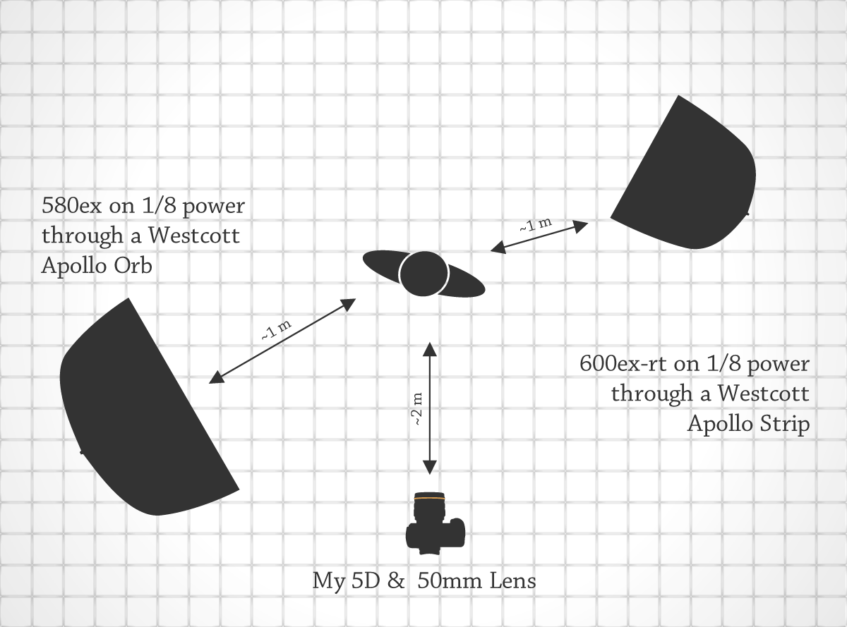 Lighting Diagram for Bah Humbug!