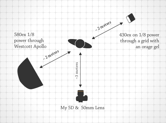 Lighting Diagram for I'm Done