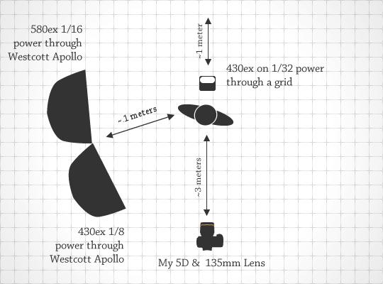 Lighting Diagram for Tokyo Shoot One