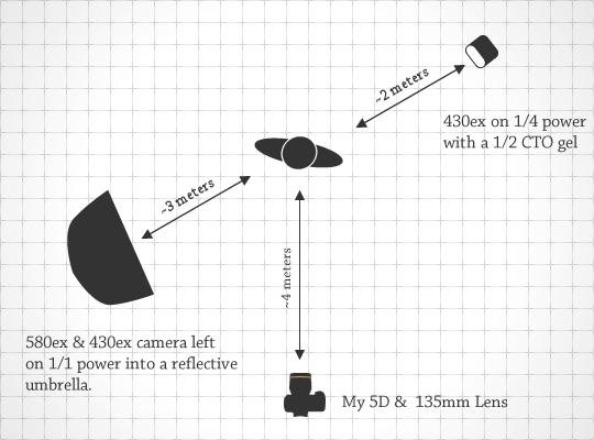 Lighting Diagram for Daylight
