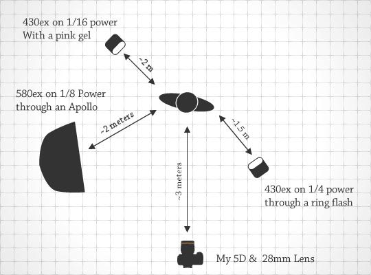 Lighting Diagram for Goodbye Gravity