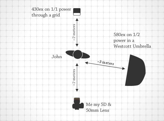 Lighting Diagram for Dream's Helm