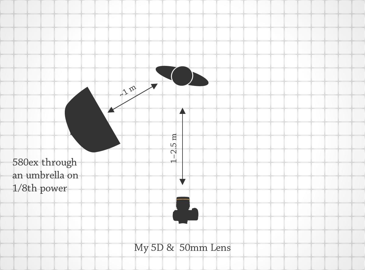 Lighting Diagram for Daniel Baker
