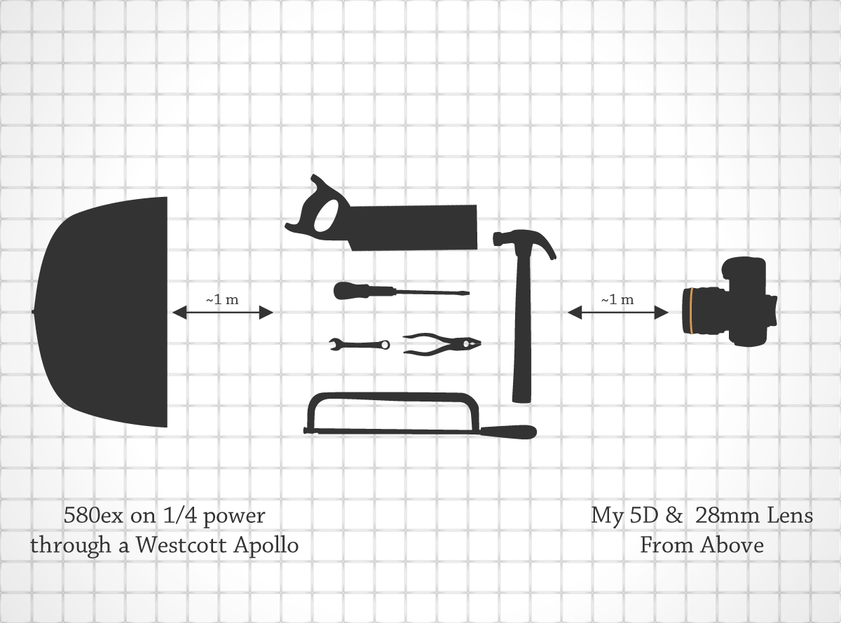 Lighting Diagram for The Tools