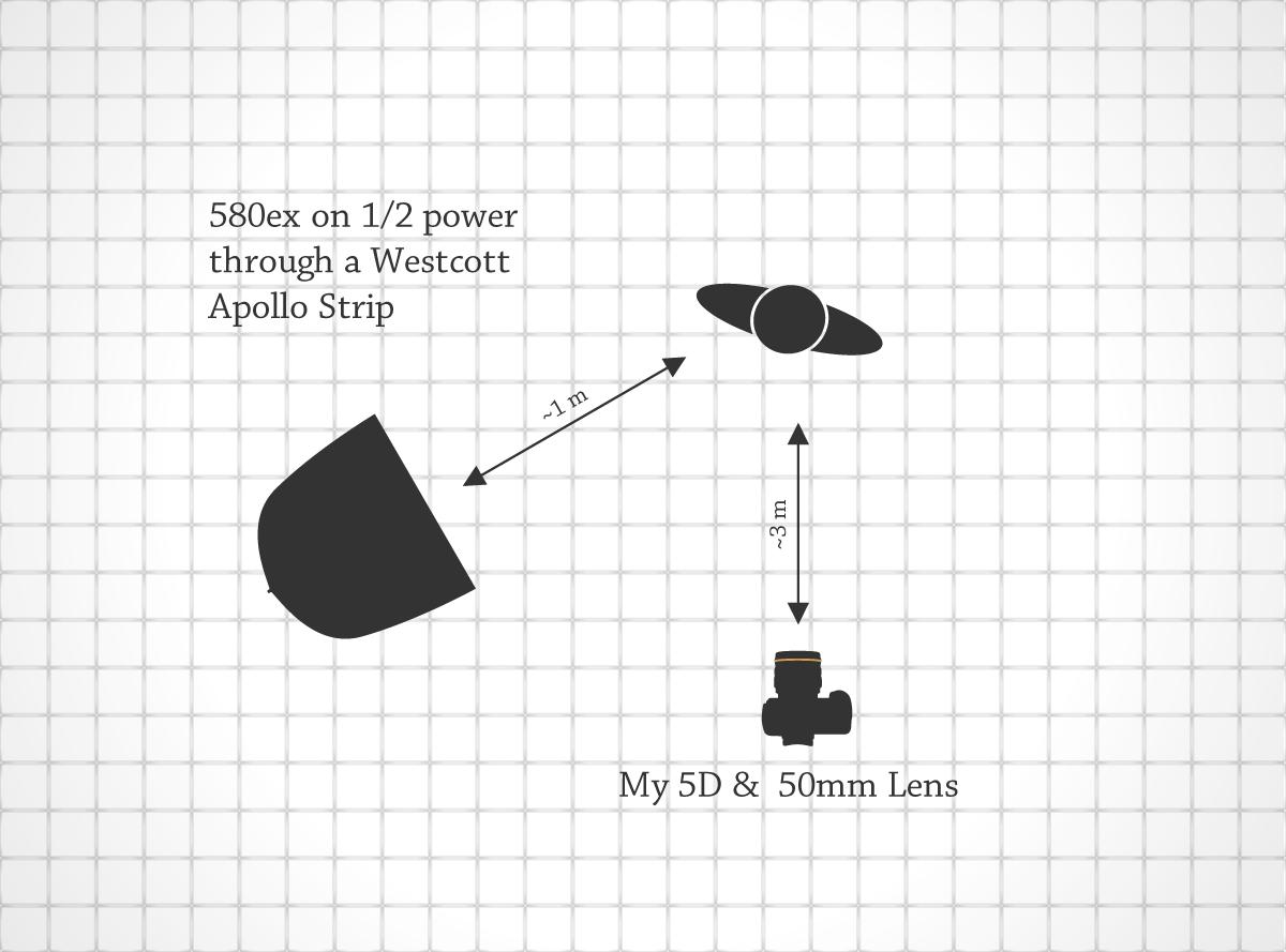 Lighting Diagram for The Laundrette