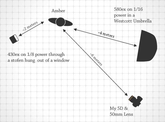 Lighting Diagram for Solitude & Turmoil