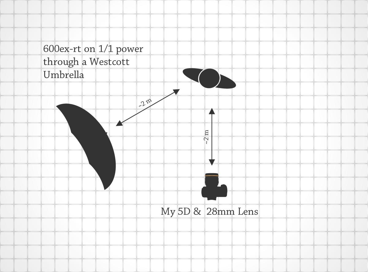 Lighting Diagram for Celestial Leap