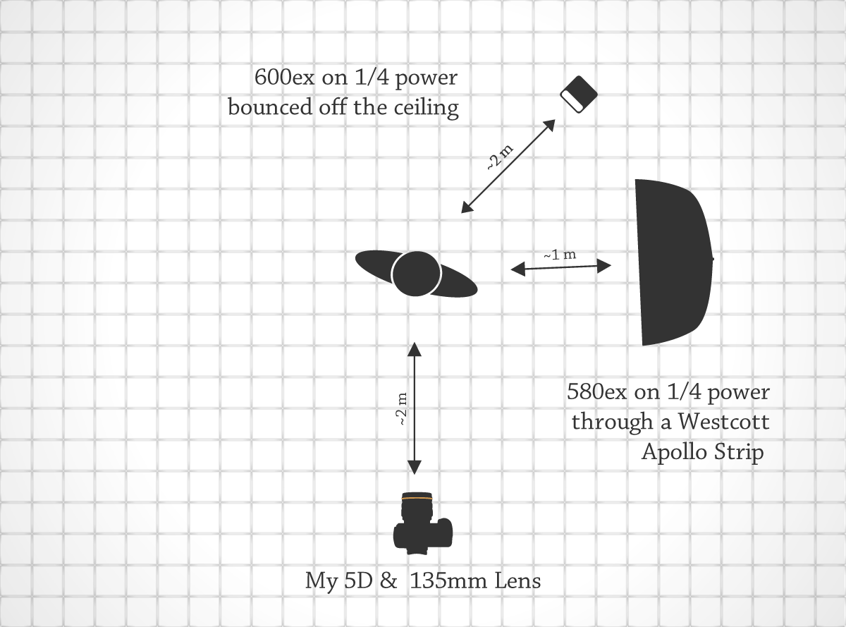 Lighting Diagram for Sharing The Setup