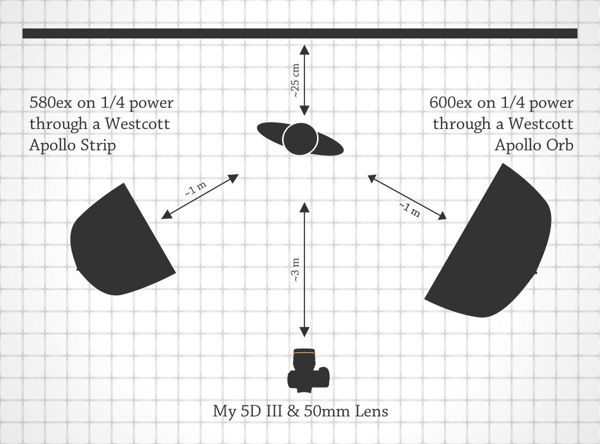 Lighting Diagram for The Gemini
