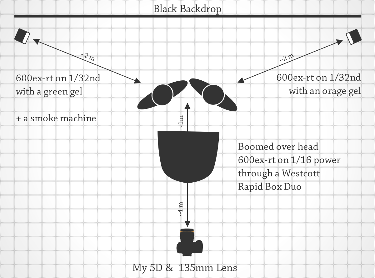 Lighting Diagram for Ghostbusters Cosplay — Why Worry?