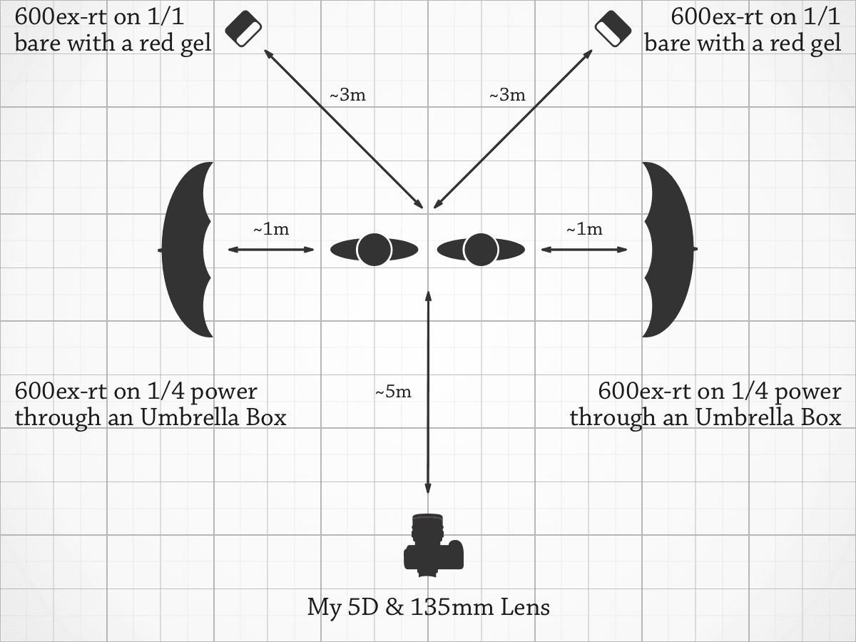 Lighting Diagram for The Shining Cosplay — Play With Us