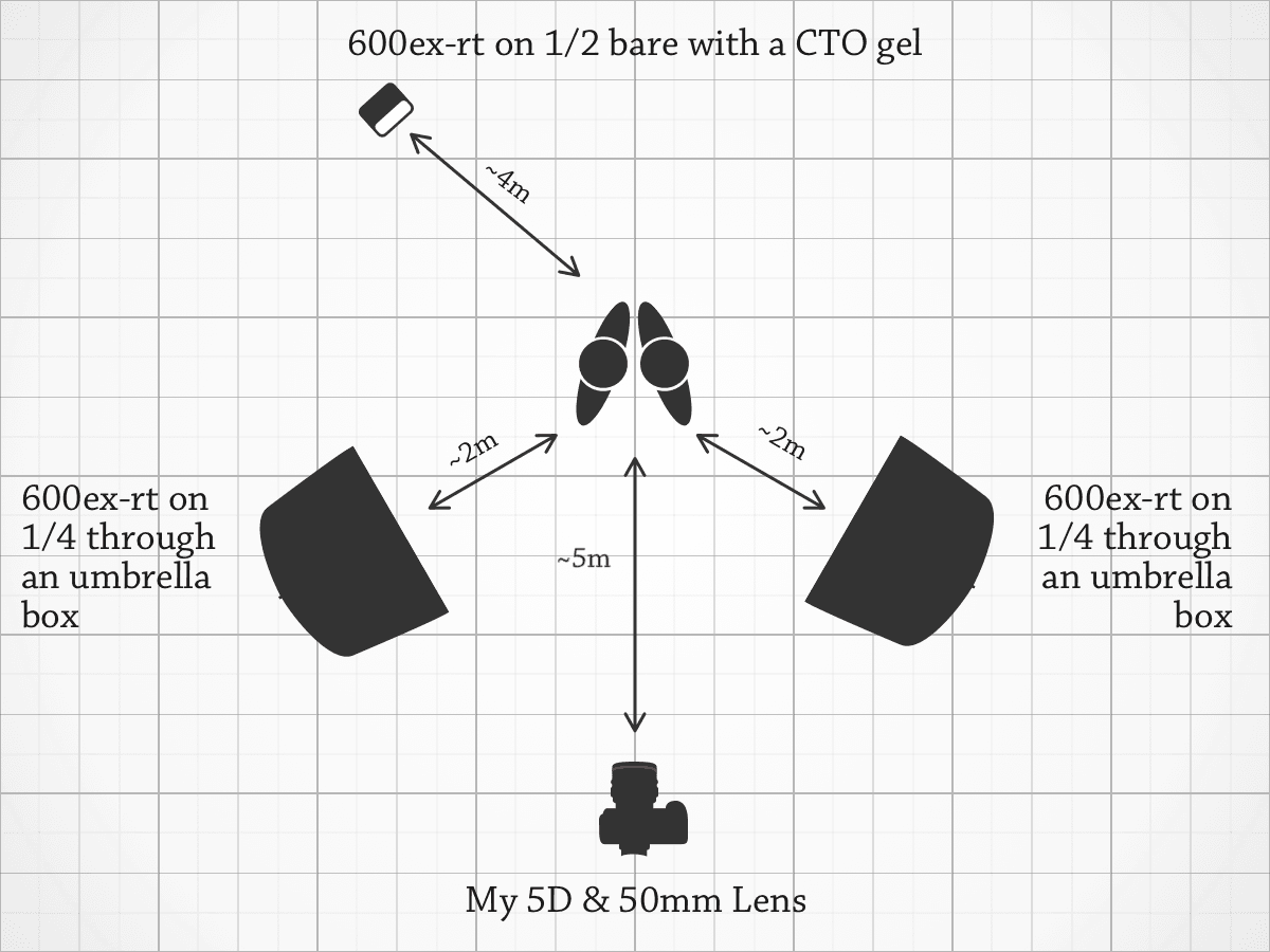 Lighting Diagram for Leather